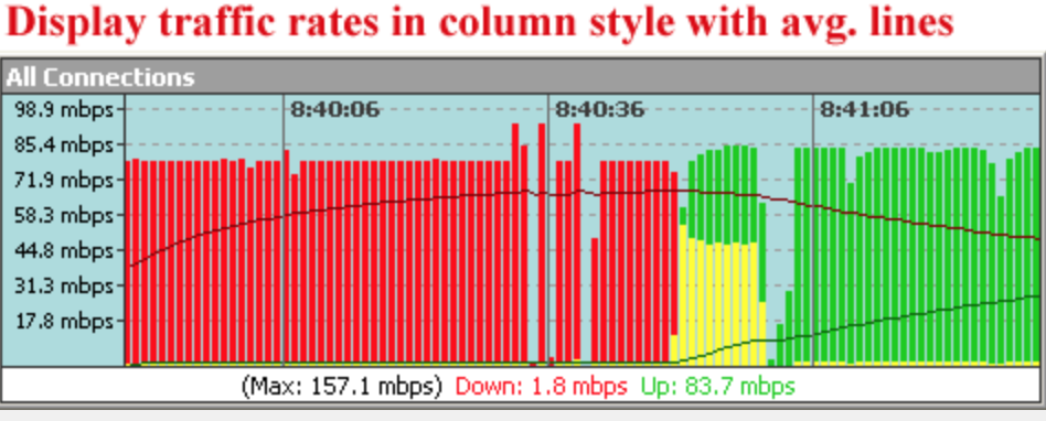 Disply-Traffic-rate-in-colum-style-with-line